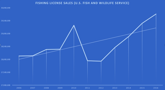 FishingLicenseSales